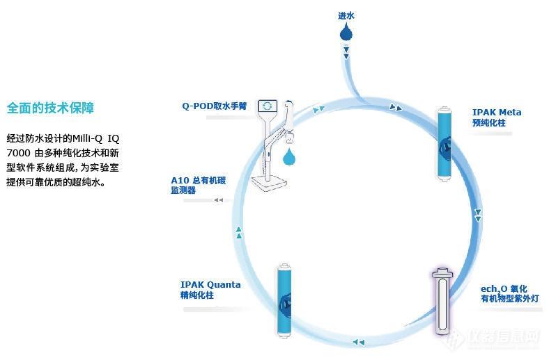 Milli-Q® IQ 7000水纯化系统-纯水器、超纯水器